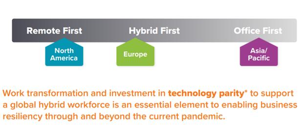 ¿El Trabajo Remoto y Entornos Híbridos, Permanecerán Durante el 2021?